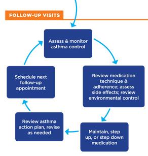 Apnea diagnosis home sleep study